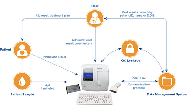 EKF's Quo-Test™ and Quo-Lab™ now come with a connectivity package allowing these point-of-care HbA1c analyzers to transmit patient data to the majority of LIMS and HIS